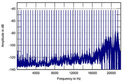 Radio Jackie: spectrum of an AAC audio test signal